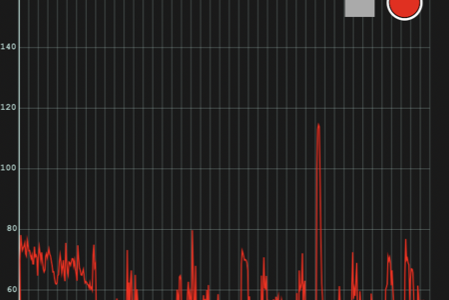 アプリ『Sonic Tools』を使ってスマホで音の大きさを測ろう 使い方はカンタン